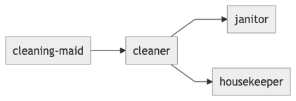 cleaner-synonyms